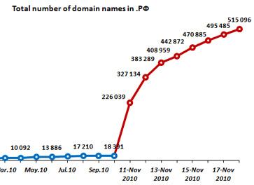 515.096 dominios en apenas una semana