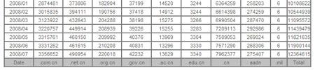 China YA es el mayor cctld del mundo