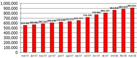 907.821 dominios registrados hasta Marzo 2008