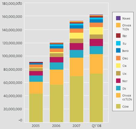 Estadisticas a final del primer trimestre de 2008