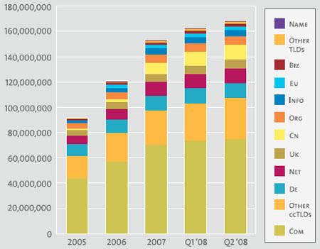 Estadisticas a final del segundo de 2008