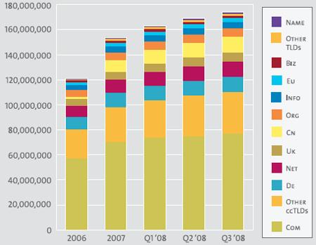 Estadisticas a final del tercer trimestre de 2008