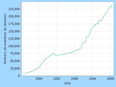 El crecimiento de este ccTLD es sostenido