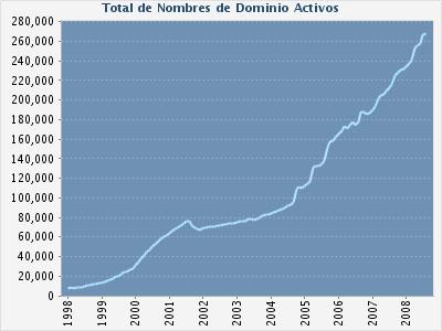 Crecimiento del ccTLD de México
