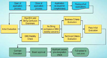 Proceso creación gTLD