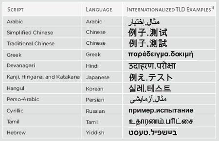 example.test en diferentes idiomas