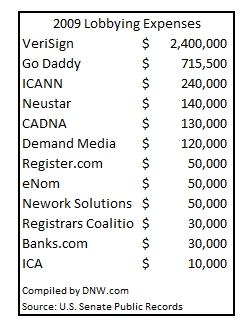 Lobby dominios gastos 2009