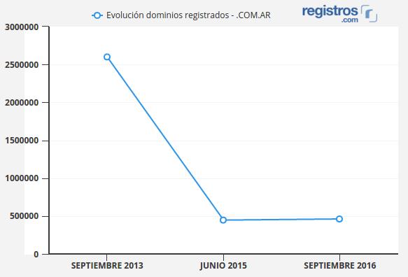 Evolución de los dominios .ar
