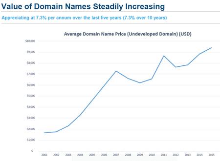 Valor medio de los dominios