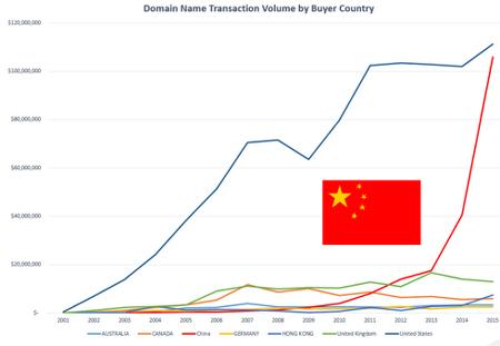 Espectacular incremento de personas China involucradas en transacciones de dominios