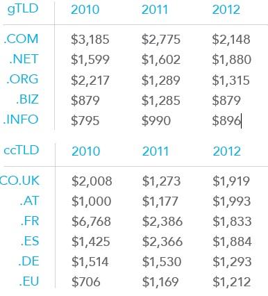 Precios medios por dominio 2012