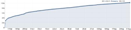 Superados los 100.000 dominios .club
