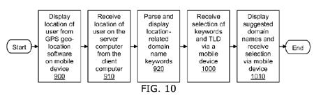 Patente para buscar geodominios