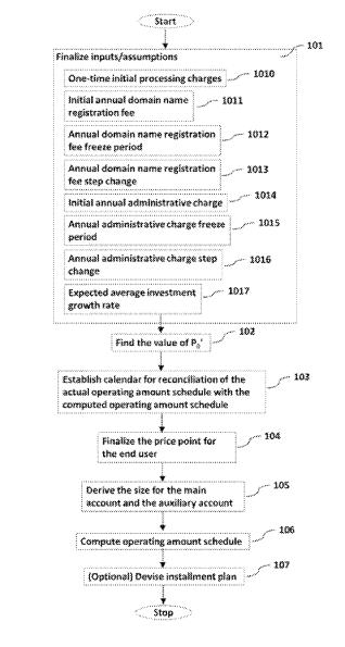 Patente para registrar dominios por 100 años