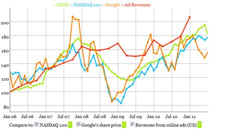 IDNX, es el primer índice de precios para dominios de internet