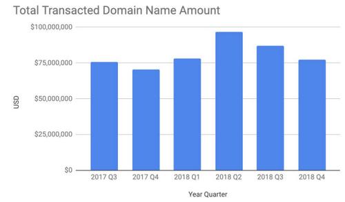 Dominios vendidos en Escrow 2017 y 2018