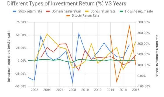 Escrow comparación de activos